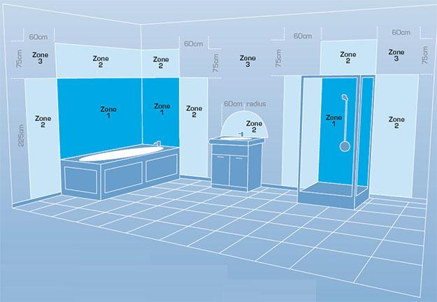 Zones in een badkamer